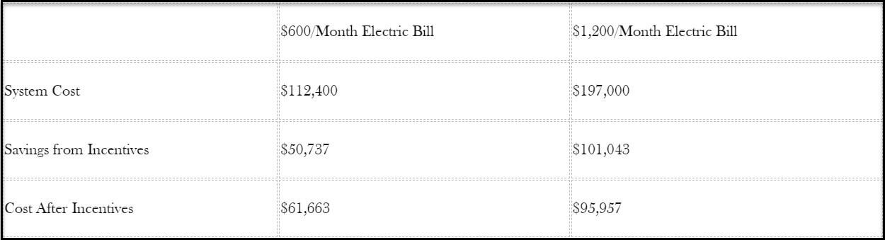 Computation Breakdown - Small Energy Bill